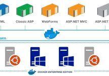 [和訳] アプリをWindows 2003からクラウド上のDocker Enterpriseに乗り換える方法 #docker