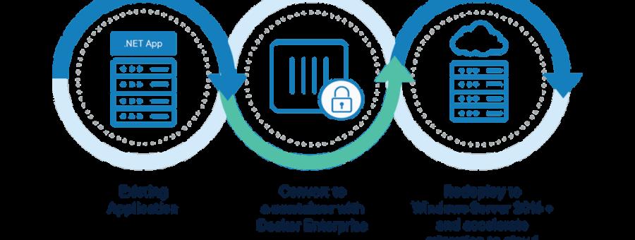 [和訳] Window Server 2008サポート終了: Docker EEが移行における頭痛のタネを取り除きます! #docker