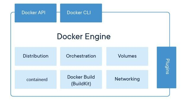 [和訳] Docker Engine 18.09のベータ版参加のお誘い #docker