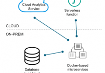 (Japanese text only.) 分散型アプリケーションのパッケージングと実行を行うクラウド非依存なオープンソース仕様Cloud Native Application Bundle (CNAB)とdocker-app #docker