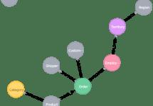 neo4j-etlコマンドラインインターフェース(CLI)の紹介 #neo4j