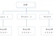 MongoDB Ops ManagerのGUI構成 #mongodb