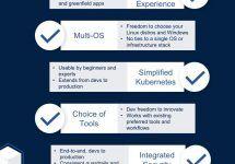 「コンテナプラットフォーム」とは何か? 何が必要で何をもたらしてくれるのか? #docker #kubernetes #k8s