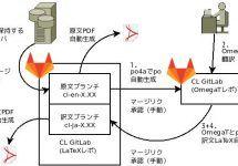 (Japanese text only.) GitLab CIを活用した英日翻訳改善 #gitlab #gitlabjp #docker #devops #kaizen