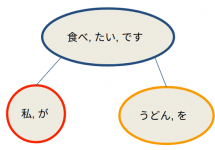 (Japanese text only.) 日本語文書からQ&Aを自動生成してみました #NLP