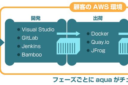 (Japanese text only.) クラスメソッド、コンテナセキュリティソリューション「Aqua」を提供するクリエーションラインとパートナー契約