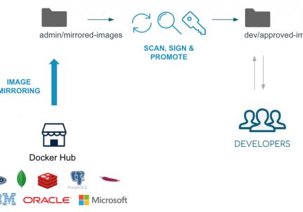 Docker HubからDocker Trusted Registry (DTR)へのセキュアなコンテントワークフロー #docker