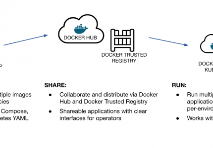 (Japanese text only.) Dockerアプリケーションとは? Docker Enterprise 3.0でマルチサービスアプリケーションを構築・共有・実行する方法 #docker