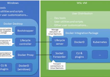 Docker Desktop for WSL 2テクノロジープレビューを試す5つの理由 #docker