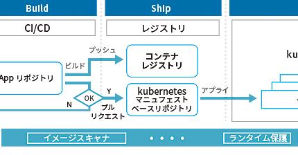 (Japanese text only.) 株式会社カカクコムでのコンテナセキュリティ製品「Aqua」導入事例を発表