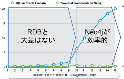 (Japanese text only.) Neo4jとRDBとの分岐点 #neo4j