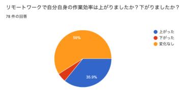 (Japanese text only.) リモートワークを2ヶ月実施して作業効率にどんな変化があったのか #creationline #リモートワーク #テレワーク #在宅勤務