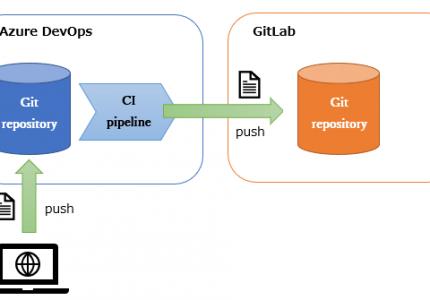 (Japanese text only.) Azure DevOps の CI パイプラインを使用して GitLab とのハイブリッド運用をしてみる #azure #gitlab