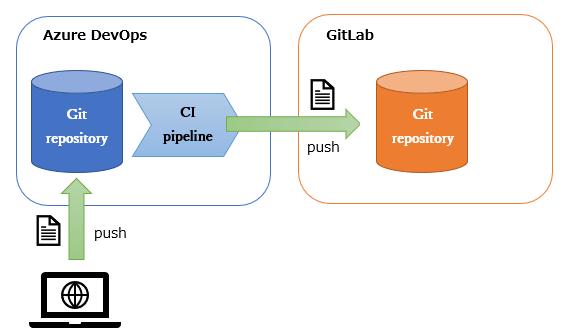 Azure DevOps の CI パイプラインを使用して GitLab とのハイブリッド運用をしてみる #azure #gitlab