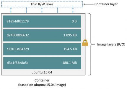 Dockerコンテナのファイル実体と肥大化する/var/lib/docker/overlay2の正体 #docker