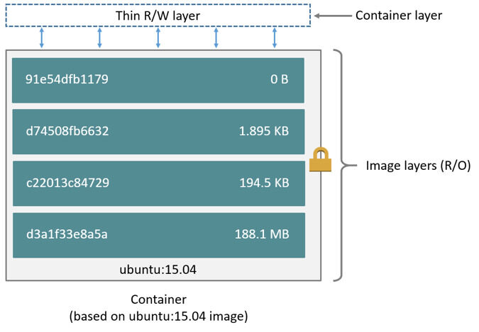 https://docs.docker.com/storage/storagedriver/#images-and-layers