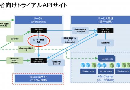 (Japanese text only.) 埋め込んだKatacodaにユーザー情報を渡してみた #Kubernetes #k8s #Katacoda