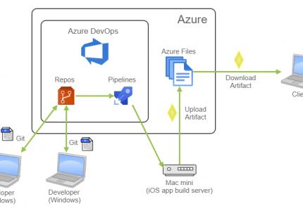 Azure DevOps で iOS アプリ開発の CI/CD をデザインする #Azure #DevOps #CICD
