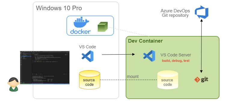 (Japanese text only.) ビルドコンテナを利用した Azure Functions 開発環境の構築 #VSCode #development #DevContainer #AzureFunctions